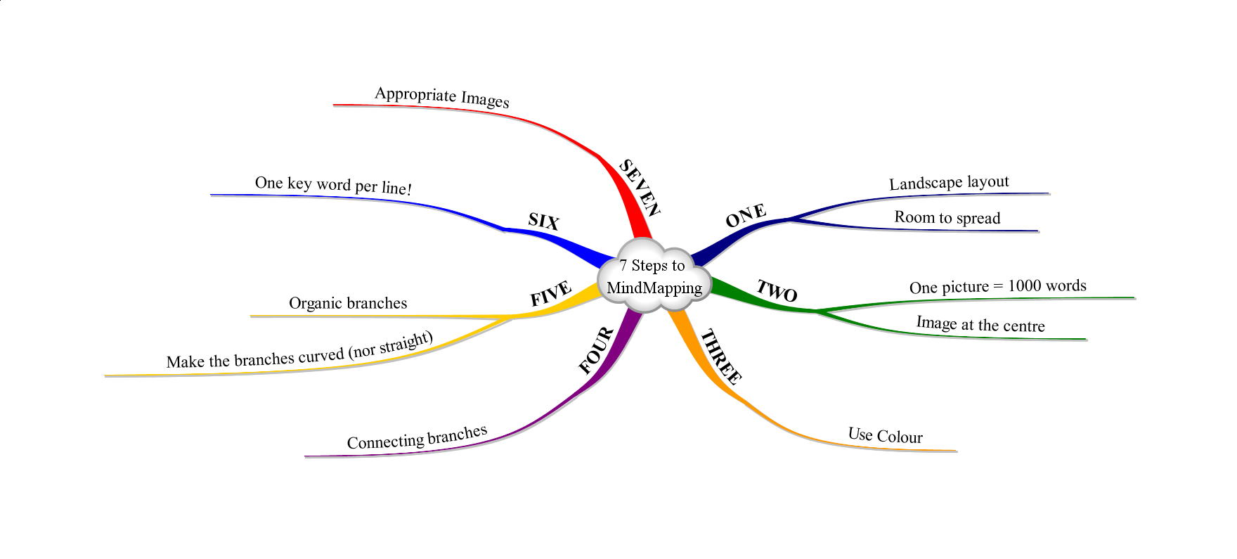Mindmapping ~ Introduction  Mind Mapping amp; Creative Thinking