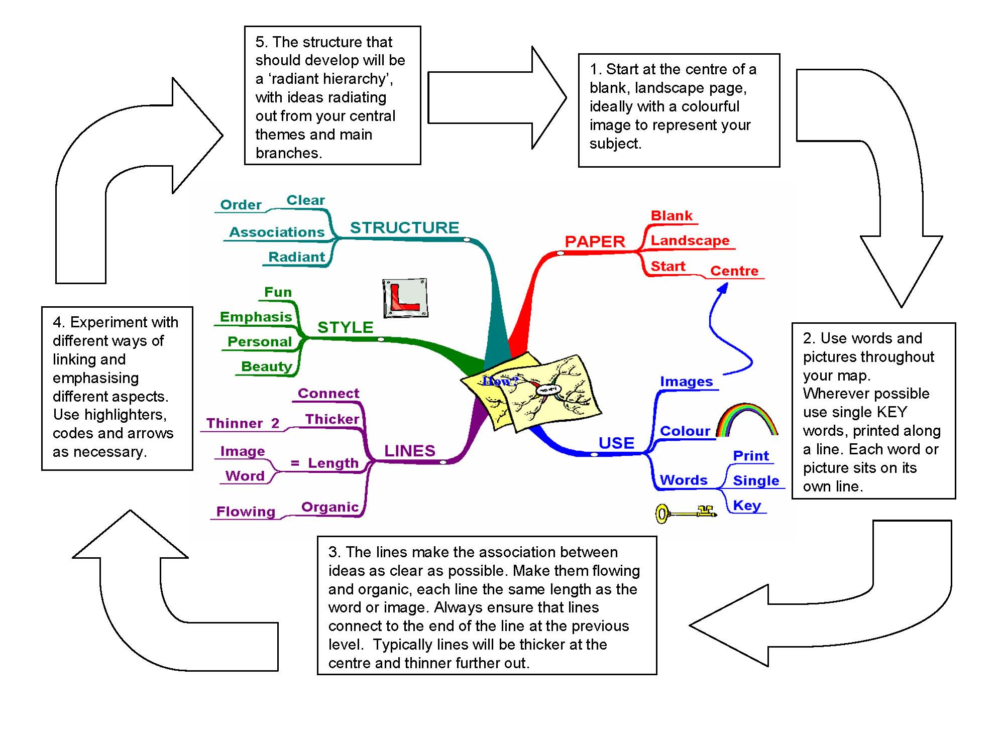 How To Make A Mind Map How to make a mind map | Mind Mapping & Creative Thinking