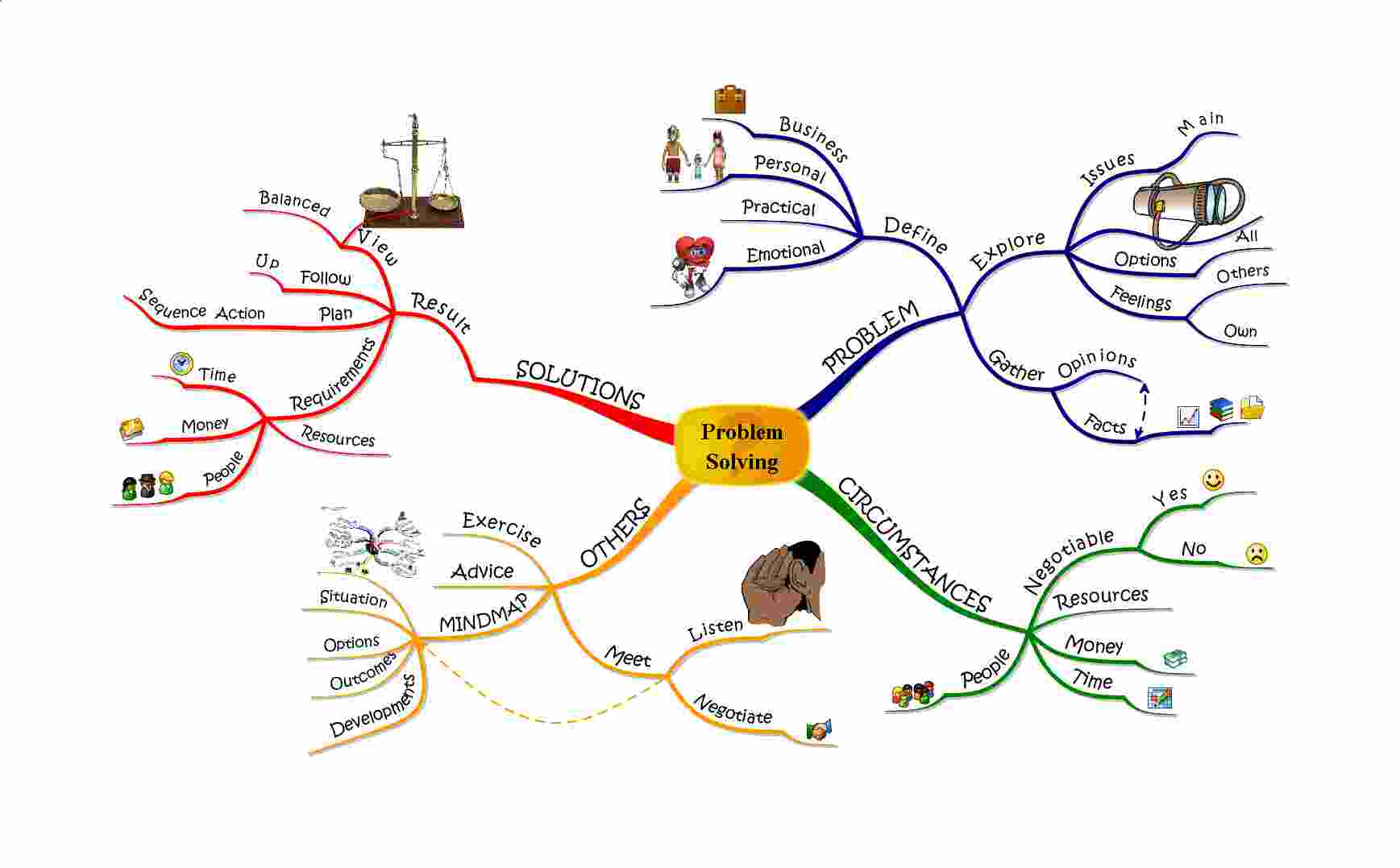 problem solving mindmaps mind mapping creative thinking problem solving tony buzan s mind mapping