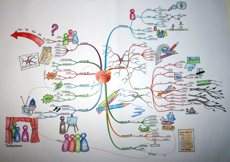 iMindMap and Artwork combined