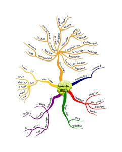 created in iMindMap v3