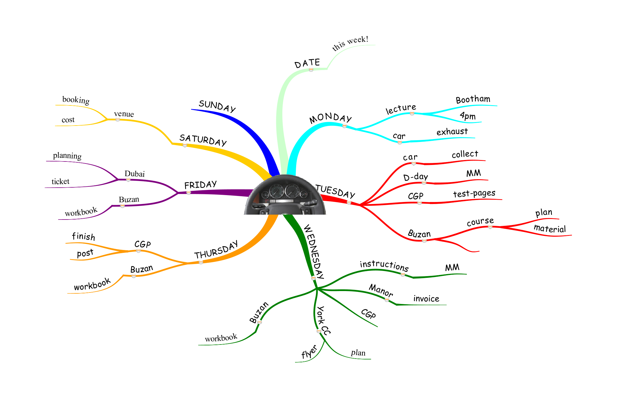 March 2009 mind mapping creative thinking dashboard master 1 ccuart Images