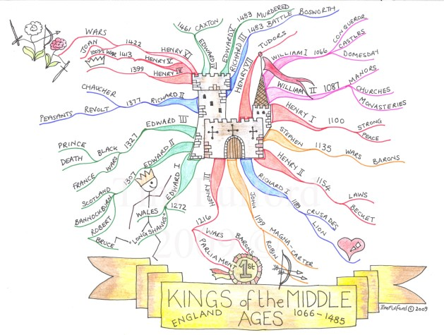 kings-middle-ages-1