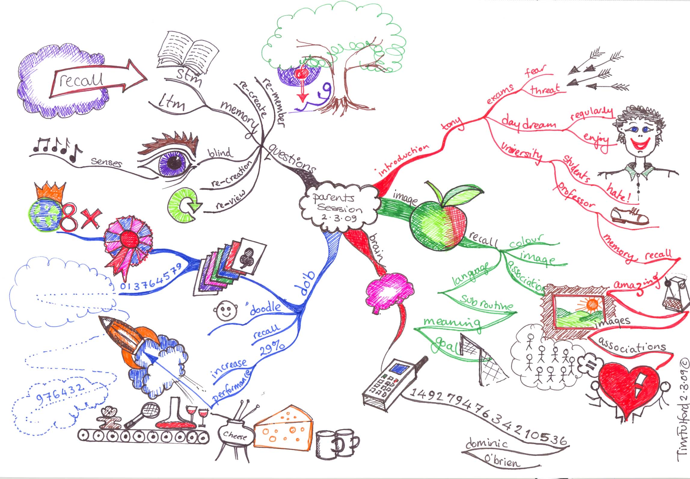 Buzan mind mapping creative thinking page 2 parents session3 gumiabroncs Gallery