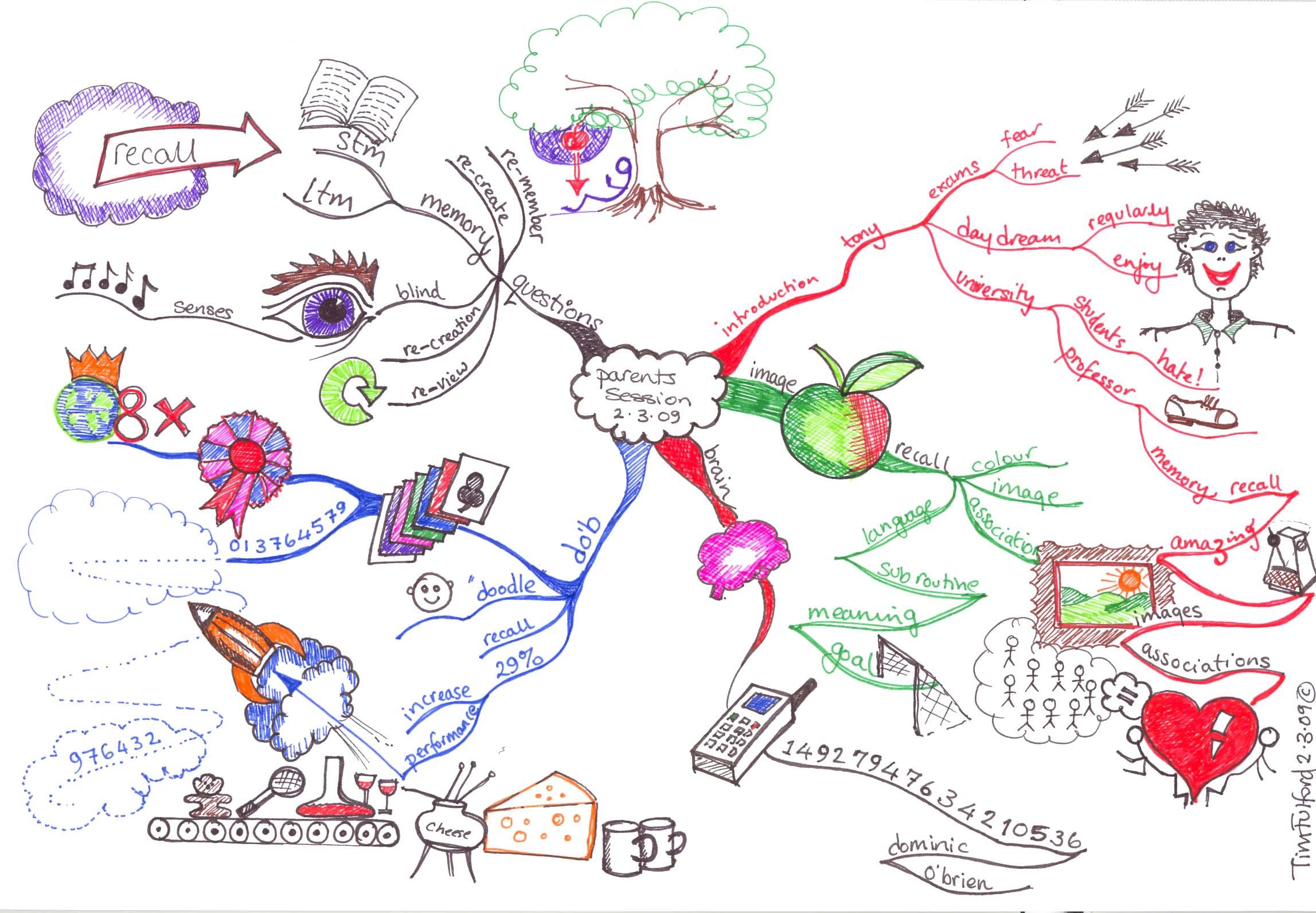 the ultimate book of mind maps tony buzan pdf