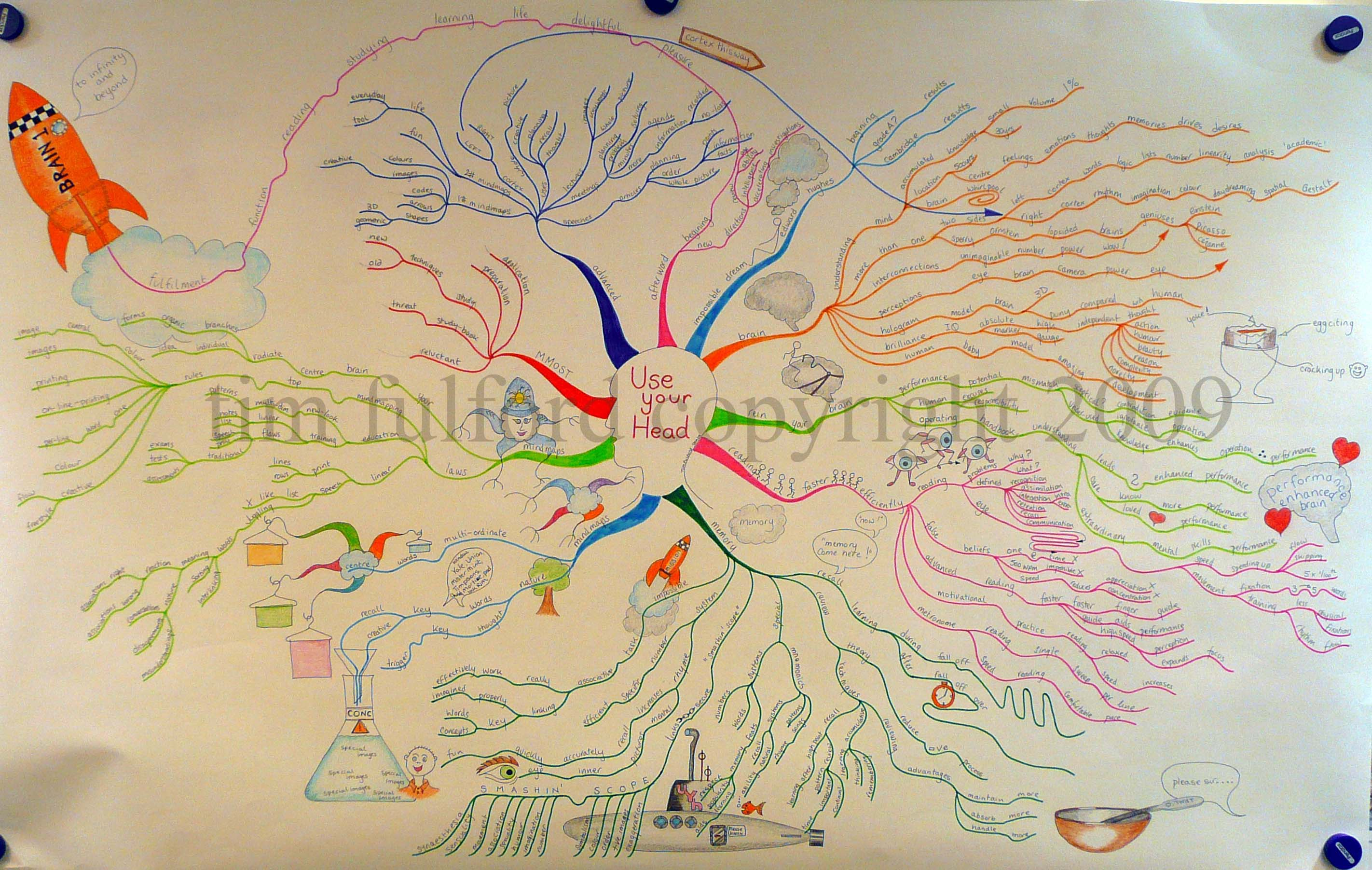 parents and teachers mind mapping with children Fun mind mapping app for kids  unlock your child's imagination with imindmap  kids  what do children, parents, and teachers think.