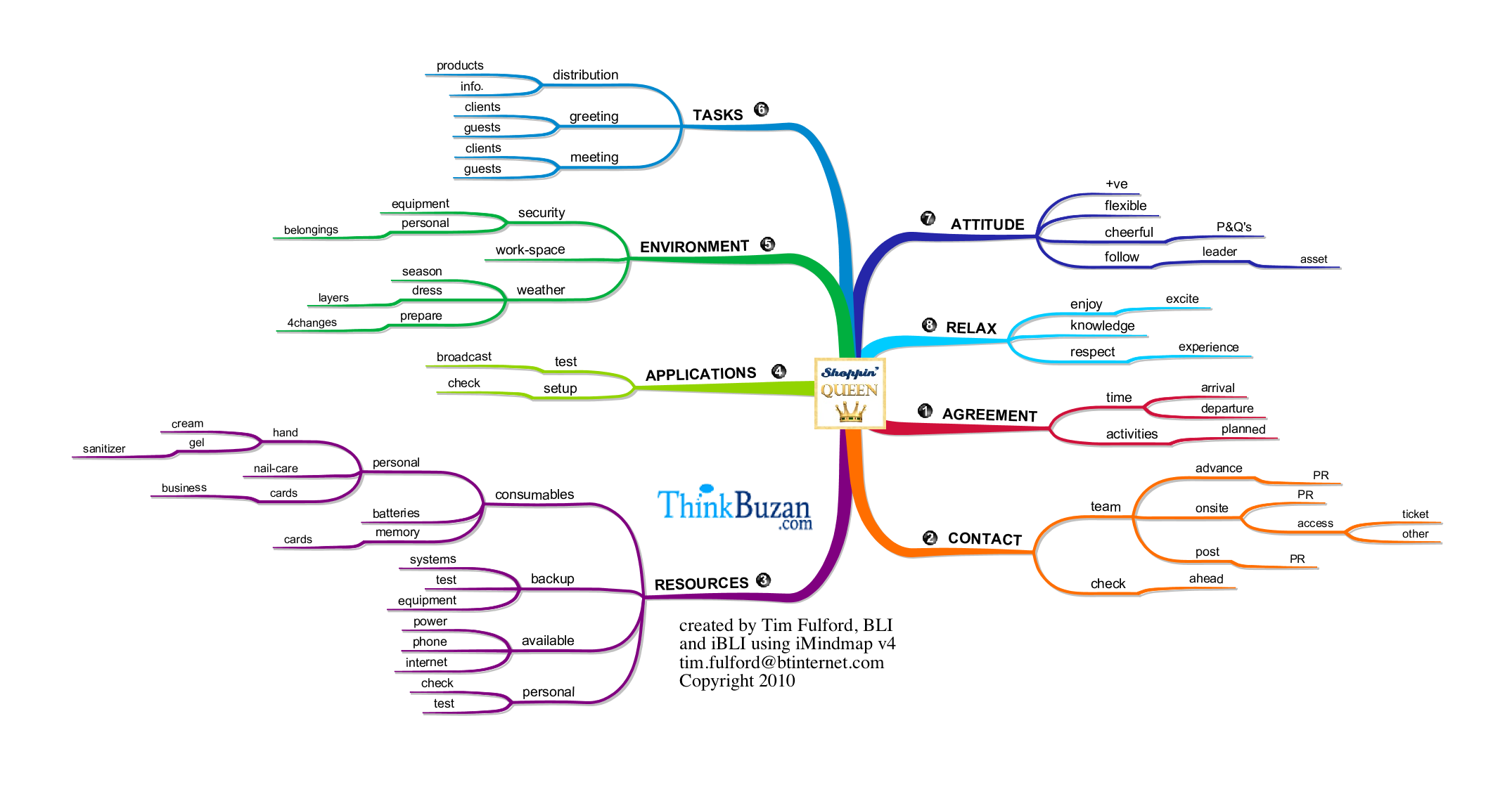Using Mind Maps in place of a bullet list : Mind Mapping u0026 Creative Thinking